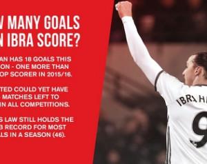 Hány gólig juthat idén Ibra?